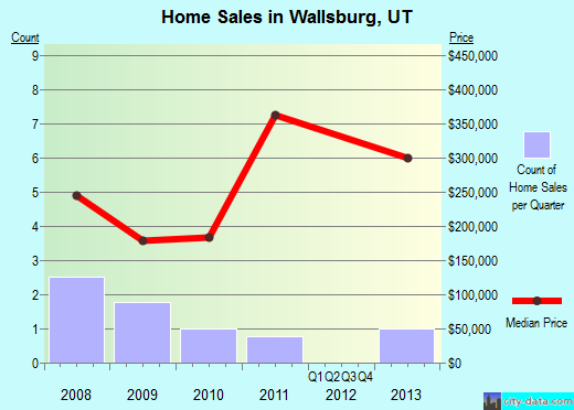 Wallsburg,UT real estate house value index trend