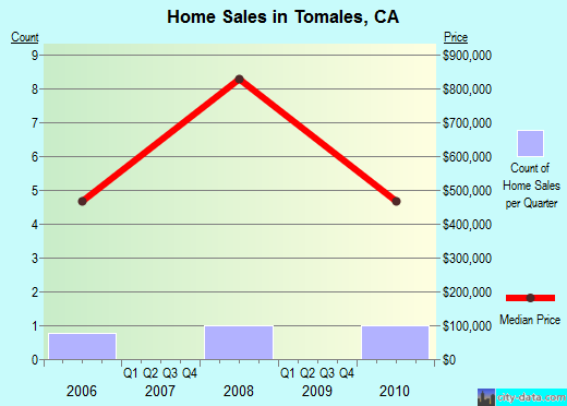 Tomales,CA real estate house value index trend