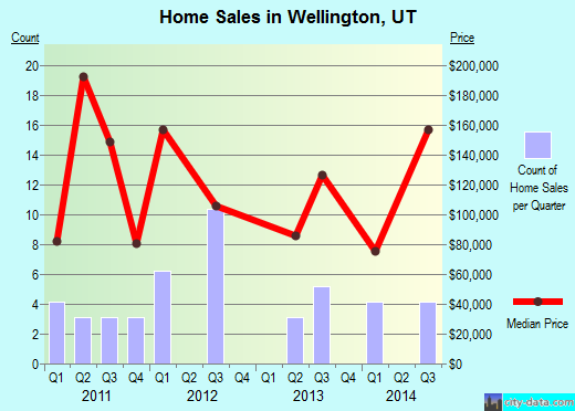 Wellington,UT real estate house value index trend