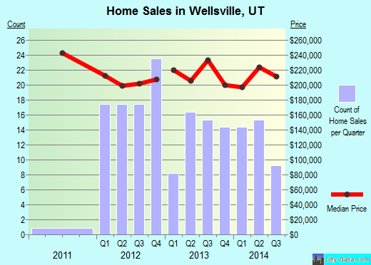 Wellsville,UT real estate house value index trend