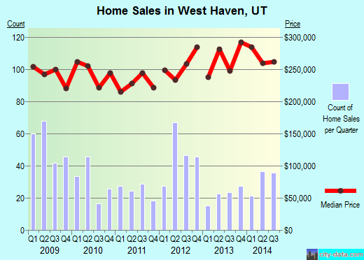 West Haven,UT real estate house value index trend