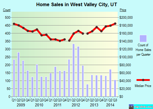 West Valley City,UT real estate house value index trend