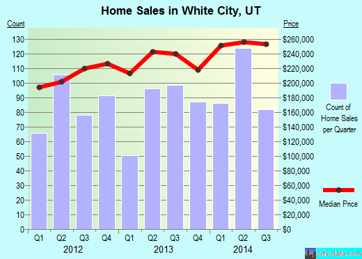 White City,UT real estate house value index trend
