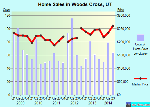 Woods Cross,UT real estate house value index trend