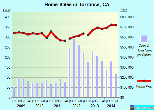 Torrance, CA index of house prices