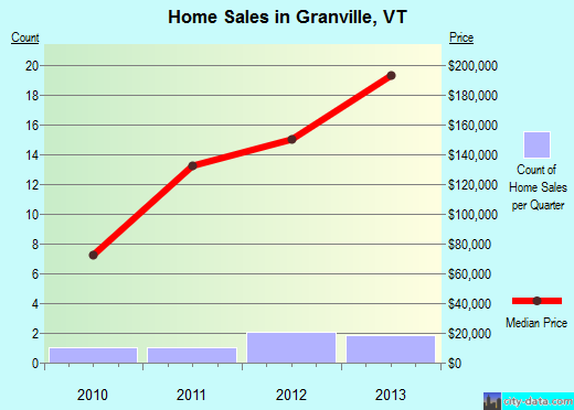 Granville,VT real estate house value index trend