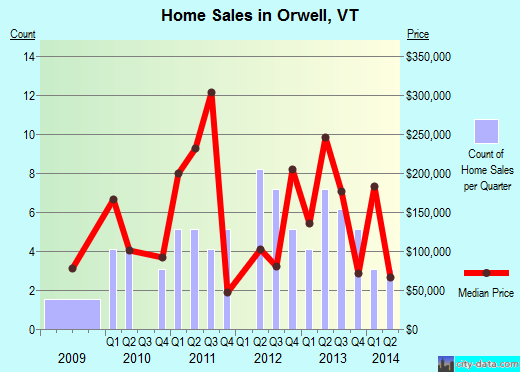 Orwell,VT real estate house value index trend