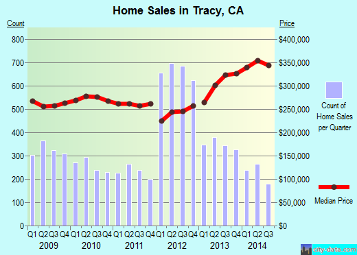 Tracy,CA real estate house value index trend