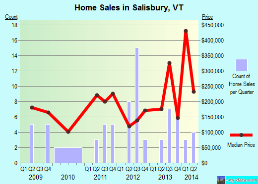 Salisbury,VT real estate house value index trend