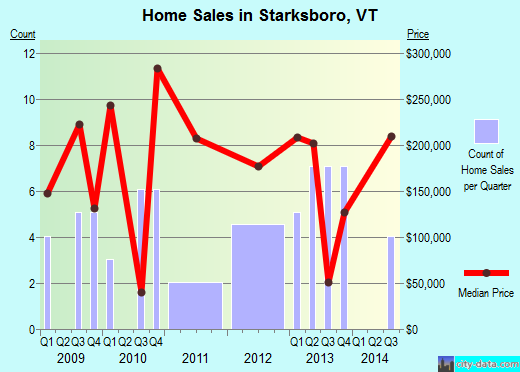 Starksboro,VT real estate house value index trend