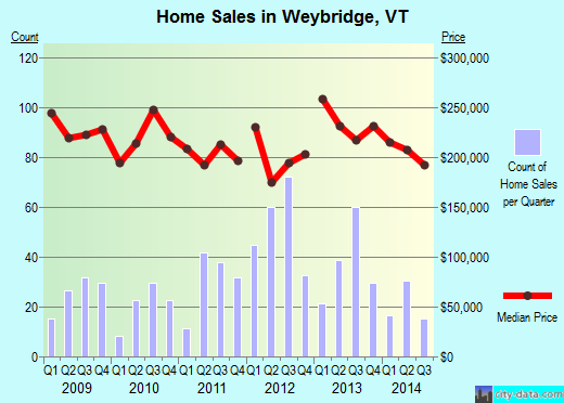 Weybridge,VT real estate house value index trend