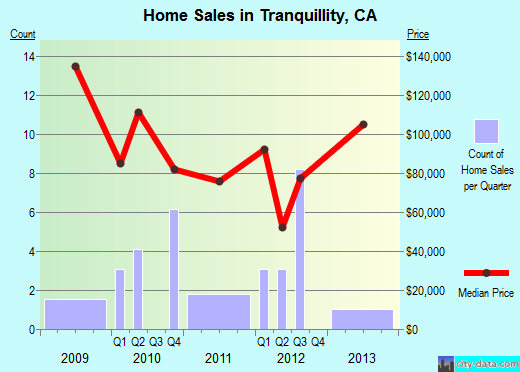 Tranquillity,CA real estate house value index trend