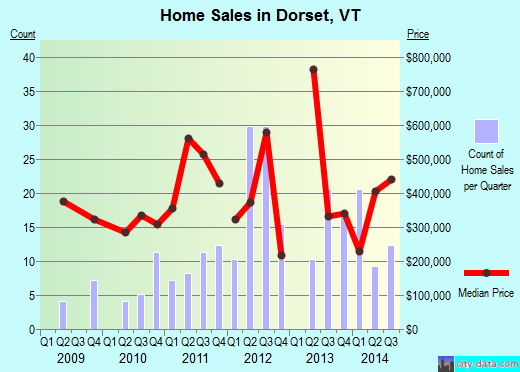 Dorset,VT real estate house value index trend