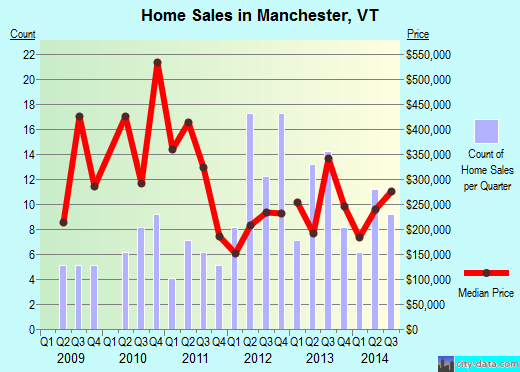 Manchester,VT real estate house value index trend
