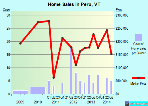 Peru,VT real estate house value index trend