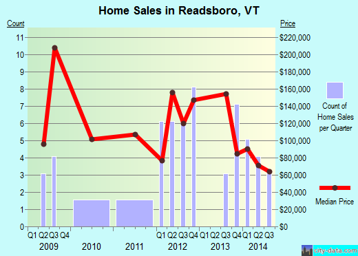 Readsboro,VT real estate house value index trend