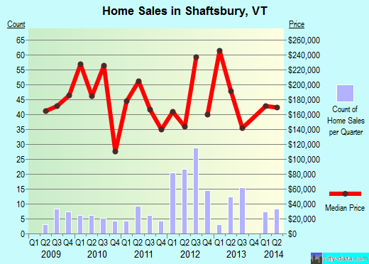 Shaftsbury,VT real estate house value index trend
