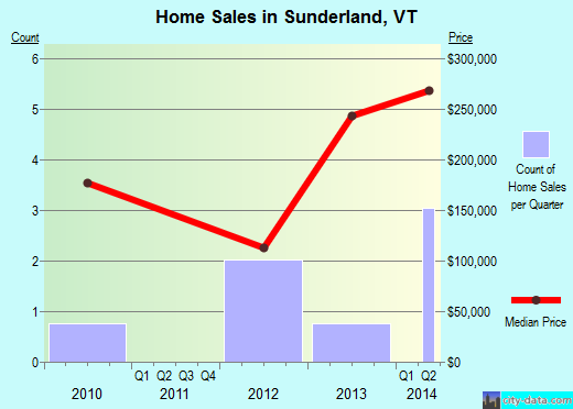 Sunderland,VT real estate house value index trend