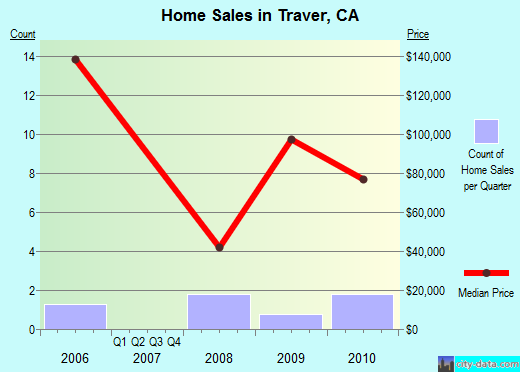Traver,CA real estate house value index trend