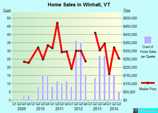 Winhall,VT real estate house value index trend