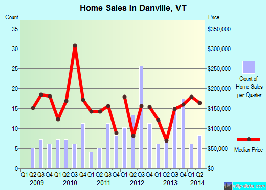 Danville,VT real estate house value index trend
