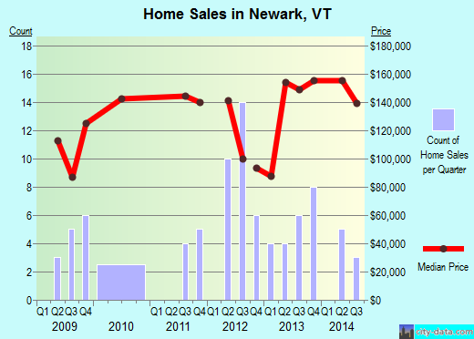 Newark,VT real estate house value index trend