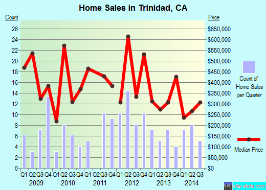 Trinidad,CA real estate house value index trend