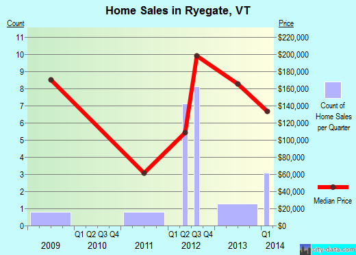 Ryegate,VT real estate house value index trend