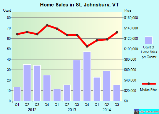 St. Johnsbury,VT real estate house value index trend