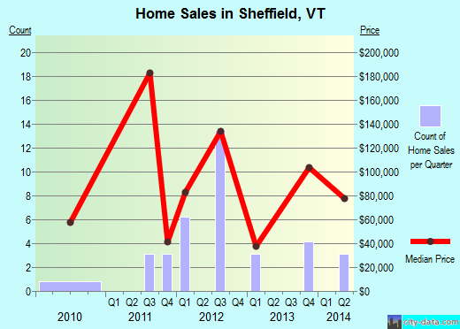 Sheffield,VT real estate house value index trend
