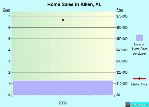 Killen,AL real estate house value index trend