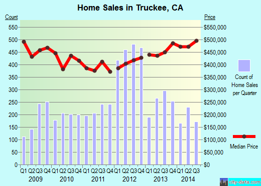 Truckee,CA real estate house value index trend