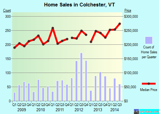 Colchester,VT real estate house value index trend
