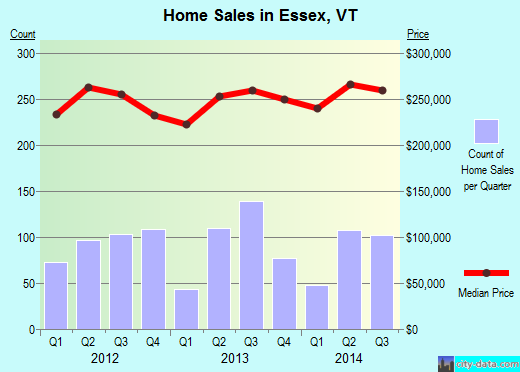 Essex,VT real estate house value index trend