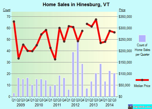 Hinesburg,VT real estate house value index trend
