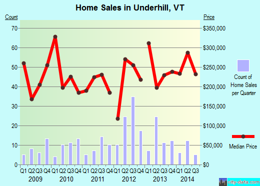 Underhill,VT real estate house value index trend