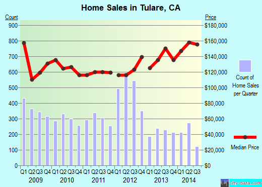 Tulare,CA real estate house value index trend
