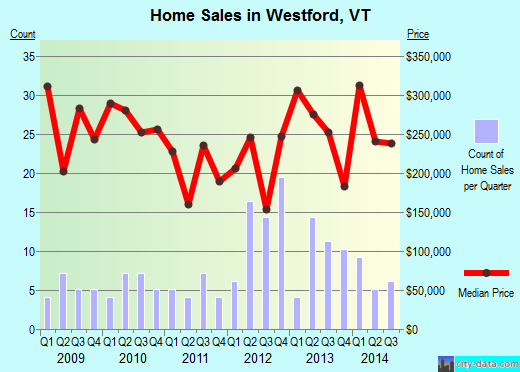 Westford,VT real estate house value index trend