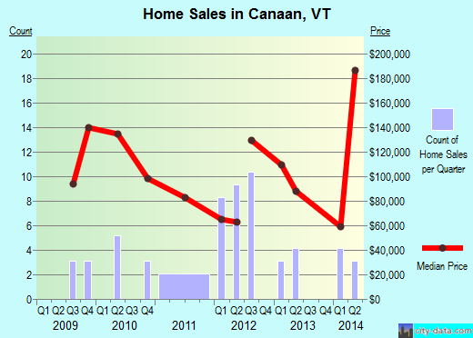 Canaan,VT real estate house value index trend