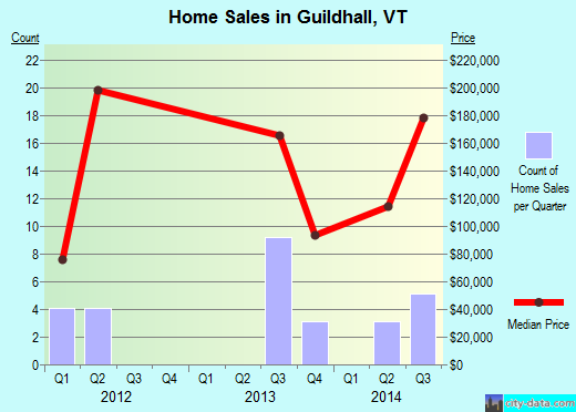 Guildhall,VT real estate house value index trend