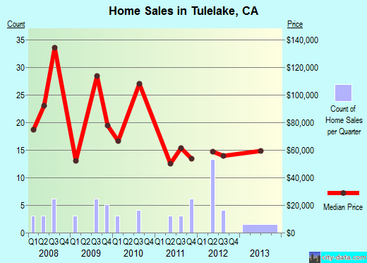 Tulelake,CA index of house prices