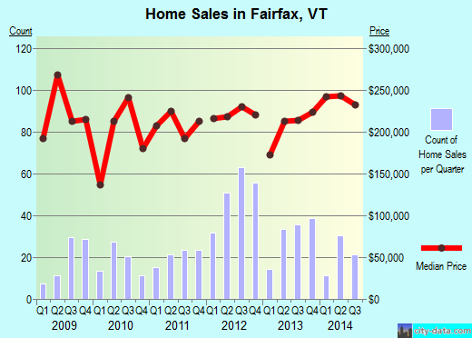 Fairfax,VT real estate house value index trend