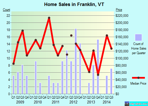 Franklin,VT real estate house value index trend