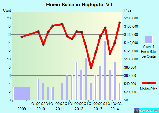 Highgate,VT real estate house value index trend
