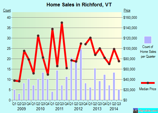 Richford,VT real estate house value index trend