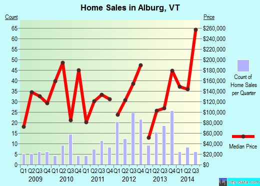 Alburg,VT real estate house value index trend