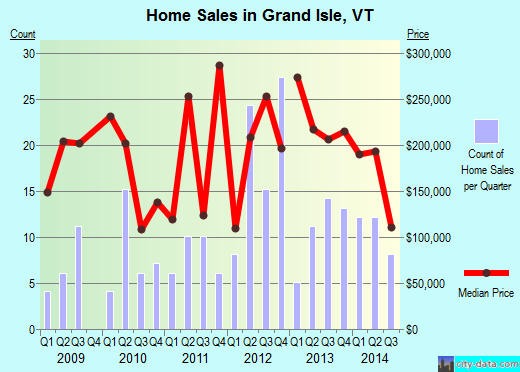 Grand Isle,VT real estate house value index trend