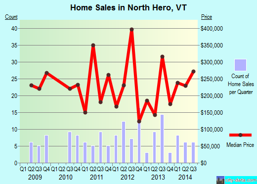 North Hero,VT real estate house value index trend