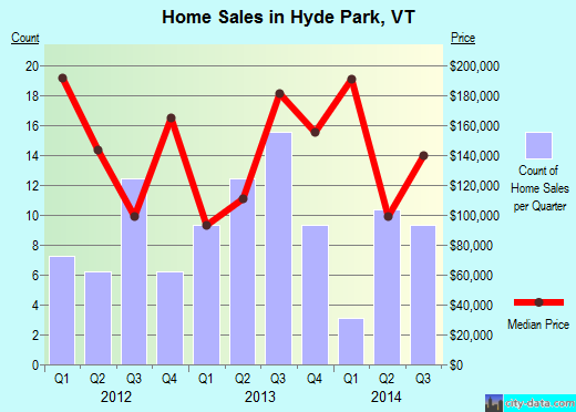 Hyde Park,VT index of house prices