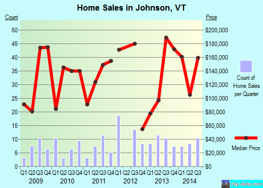 Johnson,VT real estate house value index trend
